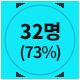 32명(73%)