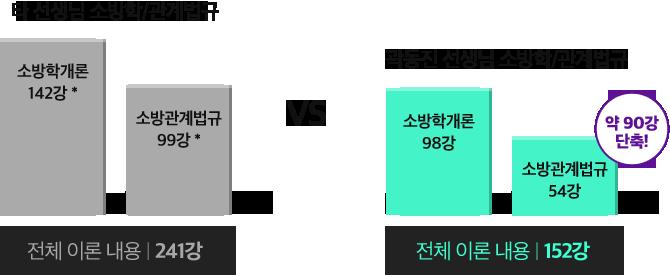 곽동진 선생님의 기본+심화 이론은 딱 합격할 만큼만!