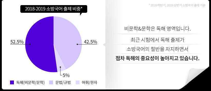 2018~2019 소방국어 출제 비중 그래표