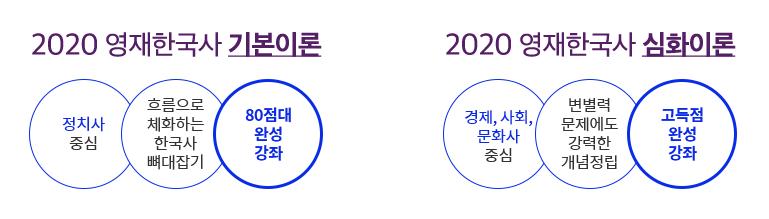 2020 영재한국사 기본이론 + 2020 영재한국사 심화이론