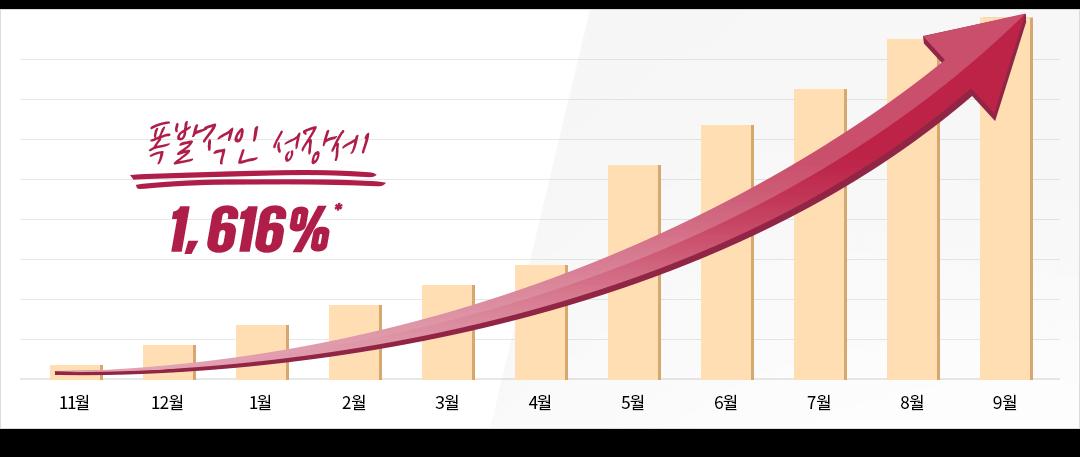 폭발적인 성장세 1,616%