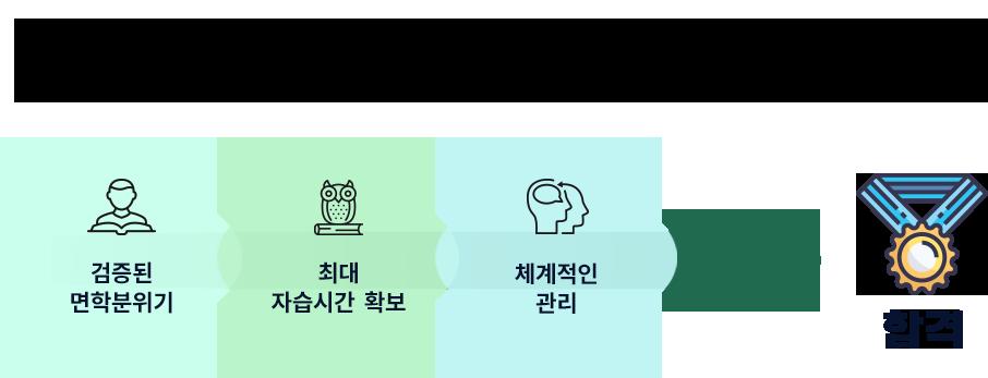 바른공부 자습전용관 확장 기념
