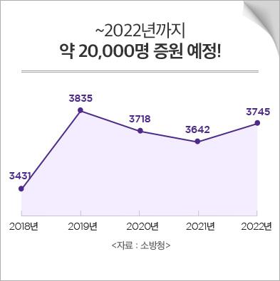 ~2022년까지 약 20,000명 증원 예정!