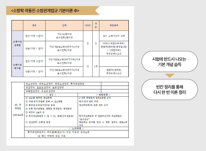 소방학개론/소방관계법규 강사진 자료