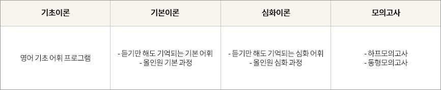 김태형 선생님 수업 커리큘럼