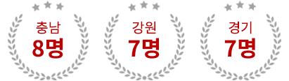 충남 8명, 강원 7명, 경기 7명