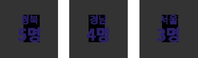 경북 5명, 경남 4명, 서울 3명