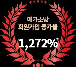 메가소방 회원가입 증가율 1,028%
