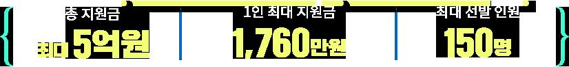 총 지원금 5억원. 1인 최대 지원금 1,760만원. 최대 선발 인원 120명