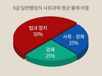 9급 일반행정직 사회과목 평균 출제 비중
