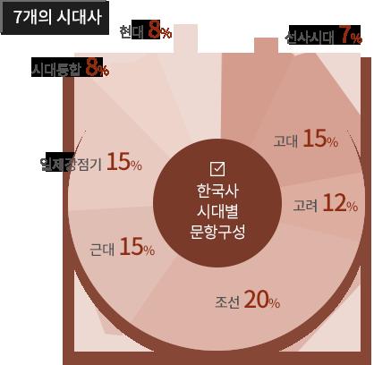 7개의 시대사(조선20%,고대15%,일제강점기15%, 근대15%, 고려8%,현대8%,시대통합8%,선사시대7%)