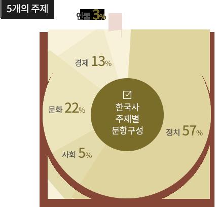 5개의 주제(정치 57%, 문화 22%, 경제 13%, 사회 5%)