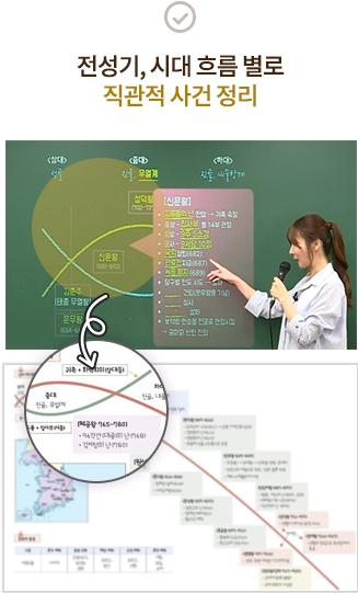 전성기, 시대 흐름 별로 직관적 사건 정리