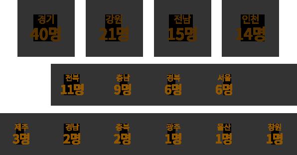 경기 40명,강원 21명,전남 15명,인천 14명,전북 11명,충남 9명,경북 6명,서울 6명,제주 3명,경남 2명,충북 2명,광주 1명,울산 1명,창원 1명