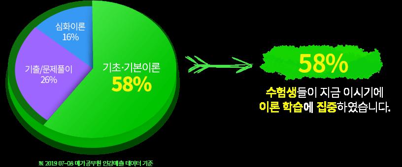 기초기본이론 58%, 기출/문제풀이 26%, 심화이론 16%. 수험생들이 지금 이 시기에 이론 학습에 집중하였습니다.