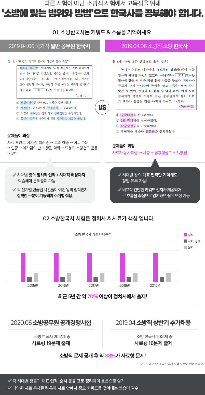 소방에 맞는 범위와 방법으로 한국사를 공부해야 합니다.