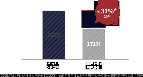 타사 곽동진 성생님 비교 그래프
