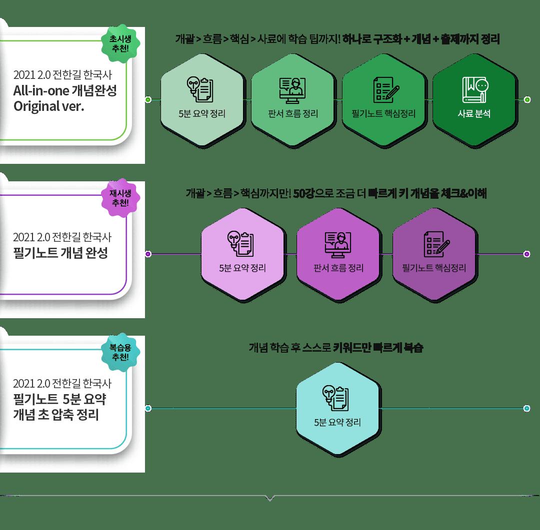 전한길 한국사 2.0 All-in-one 개념완성 추천 가이드 이미지