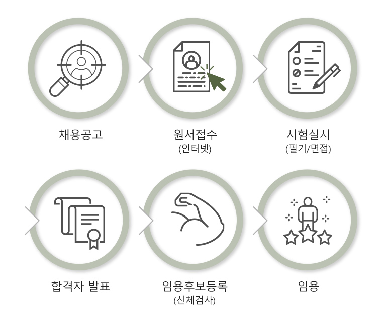 1.시험공고 2.원서접수(인터넷) 3.사험실시(필기/면접) 4.합격자 발표 5.임용후보 등록 6.최종임용