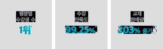 행정법 수강생 수 1위, 수강 만족도 99.25%, 교재 판매량 203%증가