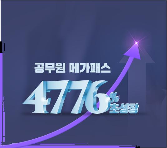 메가공무원 4776% 초성장
