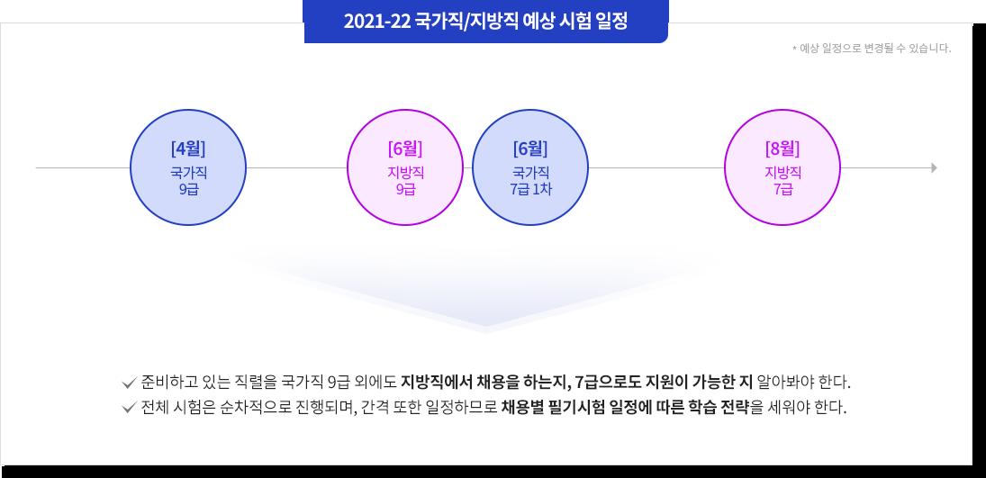 2021-22 국가직/지방직 예상 시험 일정