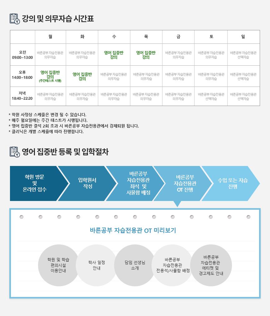 강의 및 의무자습 시간표, 난공 영어 집중반 등록 및 입학절차