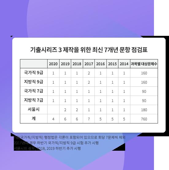 기출시리즈3 제작을 위한 최신 7개년 문항 점검표