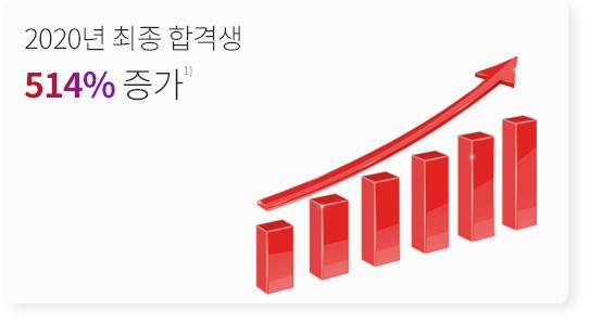 2020년 최종 합격생 514% 증가