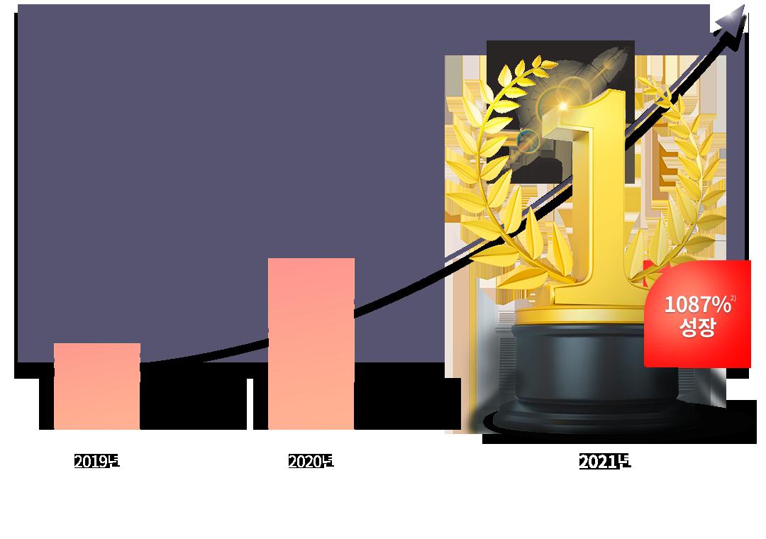 2021년 1087% 성장