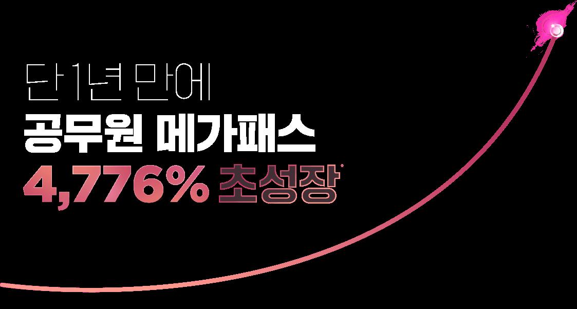 단 1년만에 공무원 메가패스 4776% 초성장