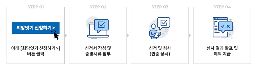 step1 : 아래 [희망잇기 신청하기 >] 버튼 클릭   step2 : 신청서 작성 및 증빙서류 첨부   step3 : 신청 및 심사 (연중 상시)   step4 : 심사 결과 발표 및 혜택 지급