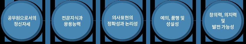 1.공무원으로서의 정신자세 2.전문지식과 응용능력 3.의사표현의 정확성과 논리성 4.예의,품행 및 성실성 5.창의력,의지력 및 발전 가능성