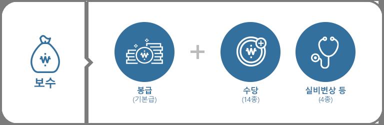 보수 = 봉급(기본급) + 수당(18종)